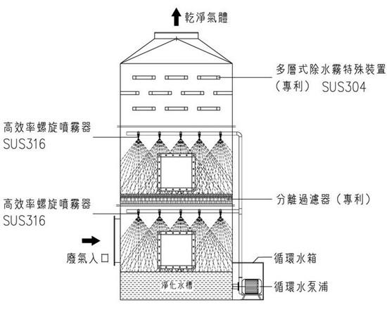 喷淋塔结构图